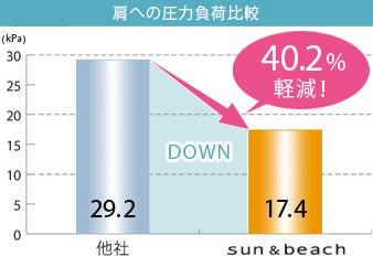 肩への圧力負荷比較